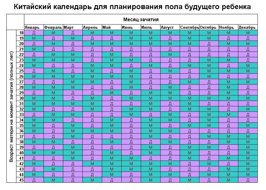 Вычисление пола ребенка по всем календарям