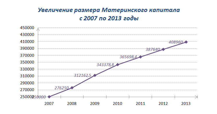 Индексация материнского капитала в 2017 году с какого числа был прав