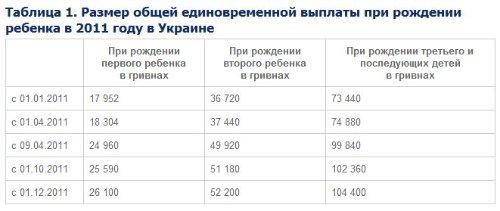 Сколько денег дают за рождение первого ребенка в украине 2018